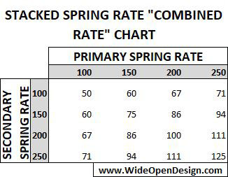 "Stacked Spring Rate ""Combined Rate"" Chart for 16 Inch Shocks"